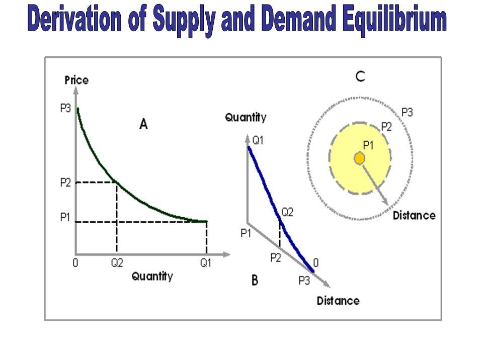 Asumsi: Supply tetap Asumsi: Demand tetap Jika harga barang murah maka permintaan akan meningkat dan sebaliknya Jika harga barang murah maka supply/ p