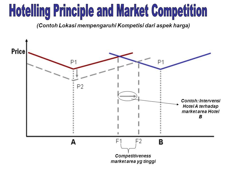 Dipengaruhi oleh aksesibilitas dan prinsip2 Supply-Demand-Price di atas Semakin jauh semakin sedikit jumlah pelanggan/ konsumen yang dapat dilayani (P