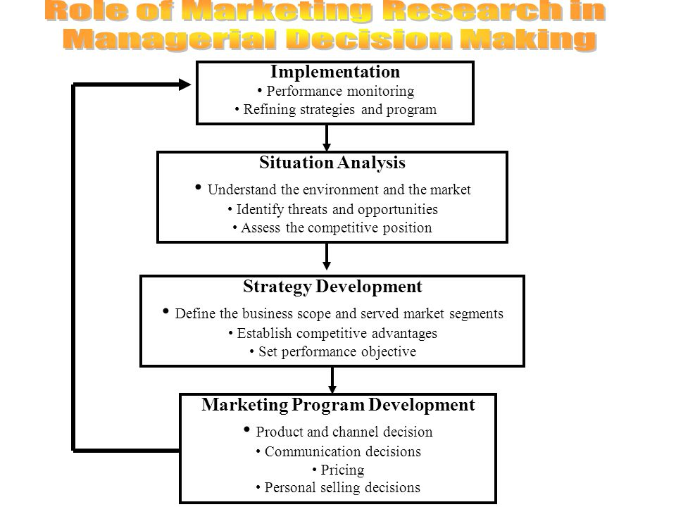 Implementation Performance monitoring Refining strategies and program Situation Analysis Understand the environment and the market Identify threats and opportunities Assess the competitive position Strategy Development Define the business scope and served market segments Establish competitive advantages Set performance objective Marketing Program Development Product and channel decision Communication decisions Pricing Personal selling decisions