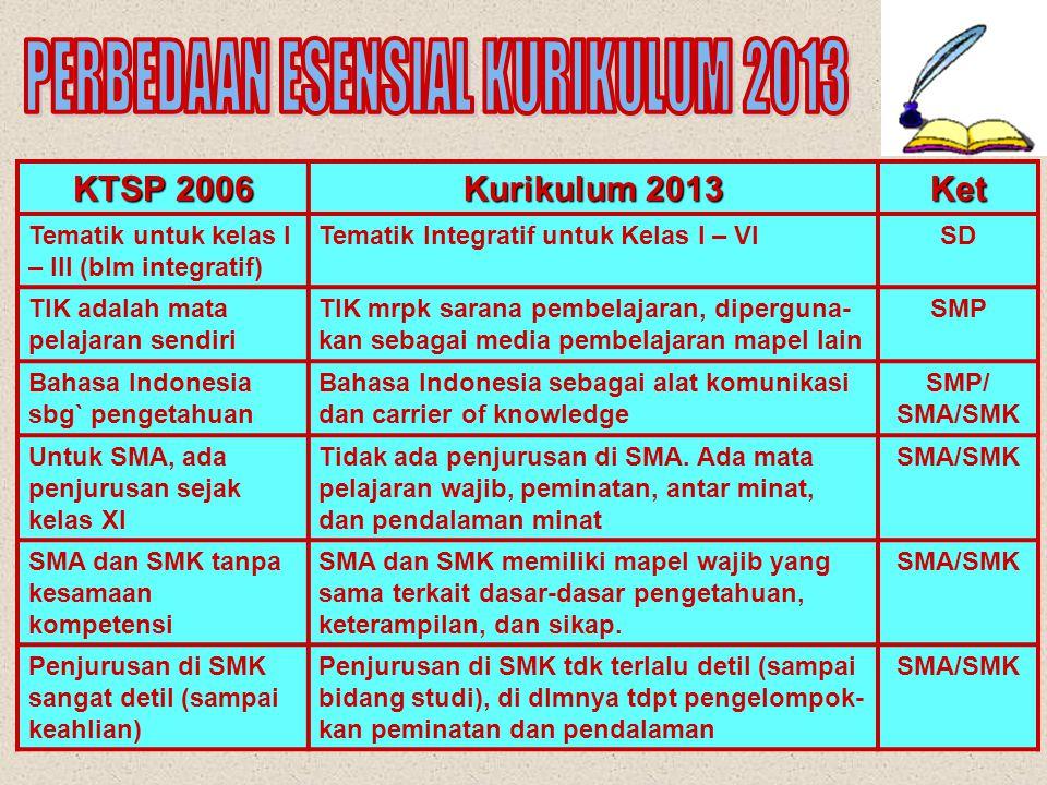 KTSP 2006 Kurikulum 2013 Ket Mapel tertentu mendu- kung kompetensi tertentu Tiap mapel mendukung semua kompetensi (sikap, keterampilan, pengetahuan) Semua Jenjang Mapel dirancang berdiri sendiri dan memiliki kompetensi dasar sendiri Mapel dirancang terkait satu dgn yang lain dan memiliki kompetensi dasar yang diikat oleh kompetensi inti tiap kelas Semua Jenjang Bahasa Indonesia sejajar dgn mapel lain Bahasa Indonesia sebagai penghela mapel lain (sikap dan keterampilan berbahasa) SD Tiap mata pelajaran diajarkan dengan pendekatan berbeda Semua mapel diajarkan dengan pendekatan yang sama [saintifik] melalui mengamati, menanya, mencoba, menalar,....