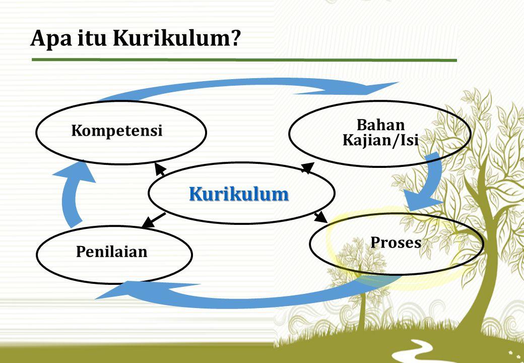Kompetensi Kurikulum Penilaian Bahan Kajian/Isi Proses Apa itu Kurikulum?