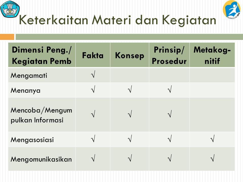 Keterkaitan Materi dan Kegiatan Dimensi Peng./ Kegiatan Pemb FaktaKonsep Prinsip/ Prosedur Metakog- nitif Mengamati  Menanya  Mencoba/Mengum pulkan Informasi  Mengasosiasi  Mengomunikasikan 