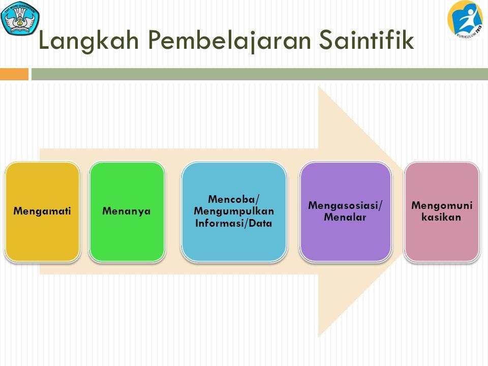 Langkah Pembelajaran Saintifik MengamatiMenanya Mencoba/ Mengumpulkan Informasi/Data Mengasosiasi/ Menalar Mengomuni kasikan