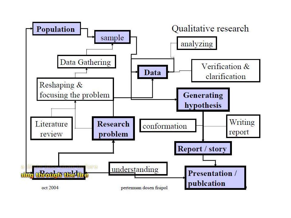 Alur pikir sistematika dan ragam metode penelitian sosial ppt 5 ccuart Gallery