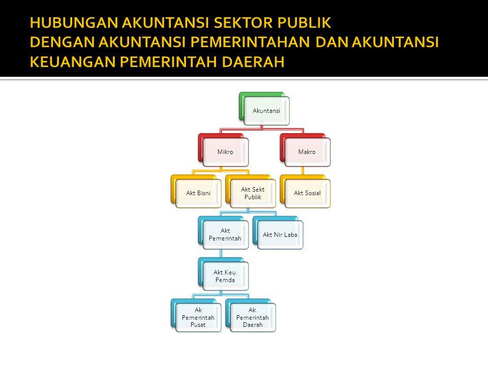 AkuntansiMikroAkt Bisni Akt Sekt Publik Akt Pemerintah Akt.Keu.