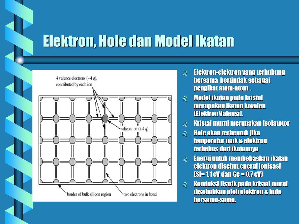 Elektron, Hole dan Model Ikatan b Elektron-elektron yang terhubung bersama bertindak sebagai pengikat atom-atom. b Model ikatan pada kristal merupakan