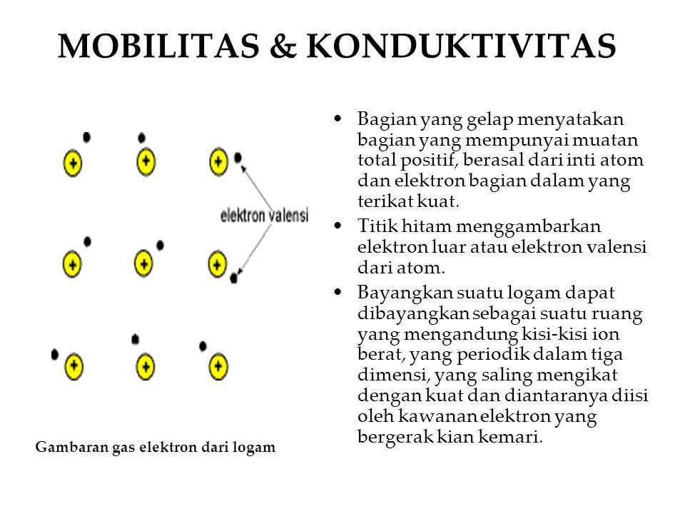 MOBILITAS & KONDUKTIVITAS Bagian yang gelap menyatakan bagian yang mempunyai muatan total positif, berasal dari inti atom dan elektron bagian dalam ya