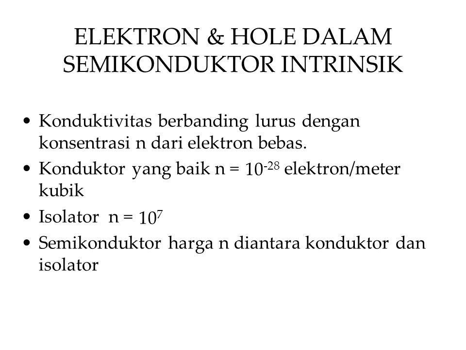 Konduktivitas berbanding lurus dengan konsentrasi n dari elektron bebas. Konduktor yang baik n = elektron/meter kubik Isolator n = Semikonduktor harga