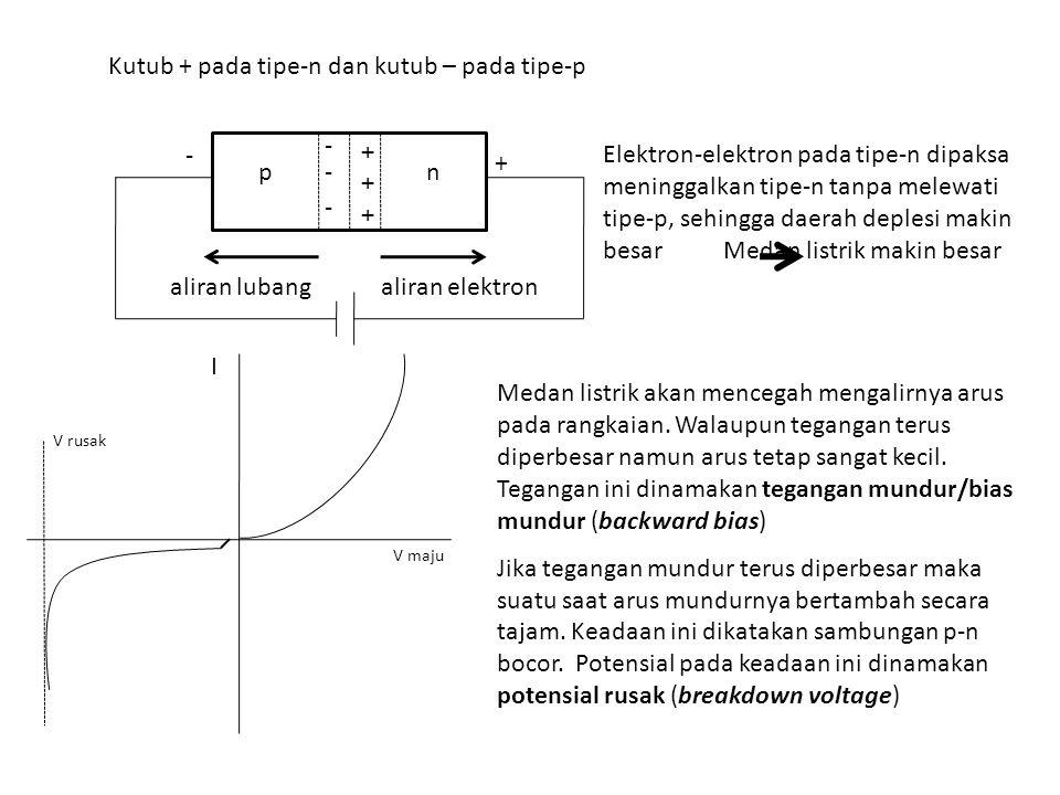 - n + + + - - p + - aliran lubangaliran elektron Kutub + pada tipe-n dan kutub – pada tipe-p V maju I Medan listrik akan mencegah mengalirnya arus pada rangkaian.