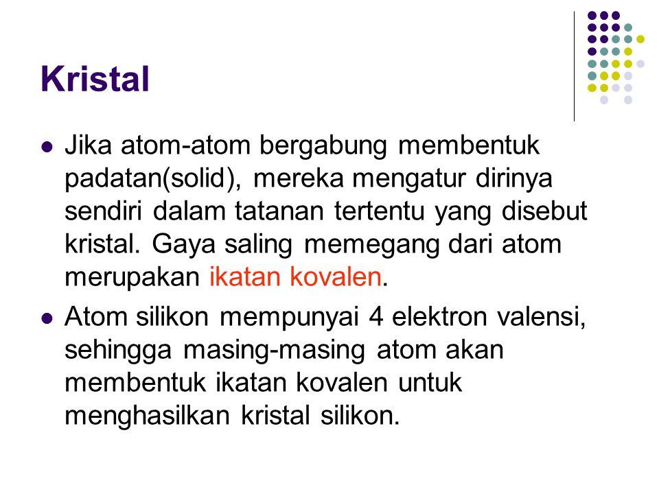 Kristal Jika atom-atom bergabung membentuk padatan(solid), mereka mengatur dirinya sendiri dalam tatanan tertentu yang disebut kristal. Gaya saling me