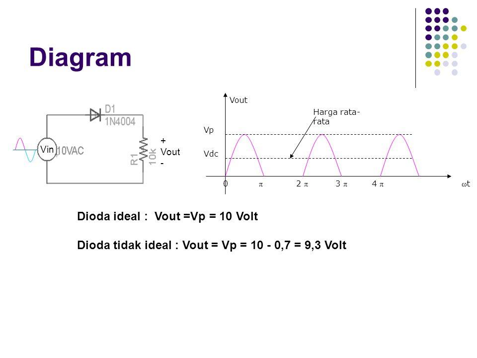 Diagram Vout Vp Vdc 0 π 2 π 3 π 4 πω t Harga rata- rata Dioda ideal : Vout =Vp = 10 Volt Dioda tidak ideal : Vout = Vp = 10 - 0,7 = 9,3 Volt Vin + Vou