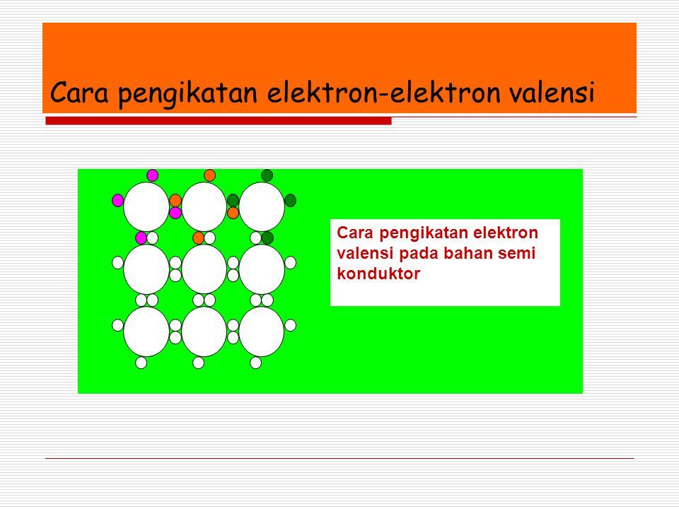Cara pengikatan elektron-elektron valensi Cara pengikatan elektron valensi pada bahan semi konduktor