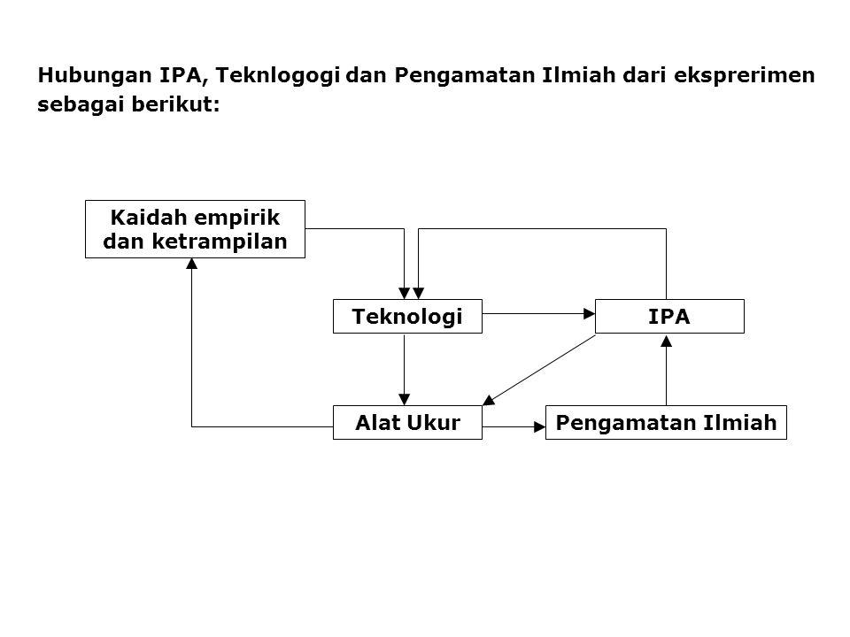 Hubungan IPA, Teknlogogi dan Pengamatan Ilmiah dari eksprerimen sebagai berikut: Kaidah empirik dan ketrampilan Teknologi Alat Ukur IPA Pengamatan Ilm