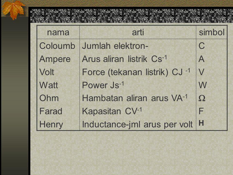 namaartisimbol Coloumb Ampere Volt Watt Ohm Farad Henry Jumlah elektron- Arus aliran listrik Cs -1 Force (tekanan listrik) CJ -1 Power Js -1 Hambatan aliran arus VA -1 Kapasitan CV -1 Inductance-jml arus per volt CAVWFHCAVWFH