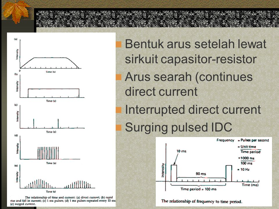 Bentuk arus setelah lewat sirkuit capasitor-resistor Arus searah (continues direct current Interrupted direct current Surging pulsed IDC