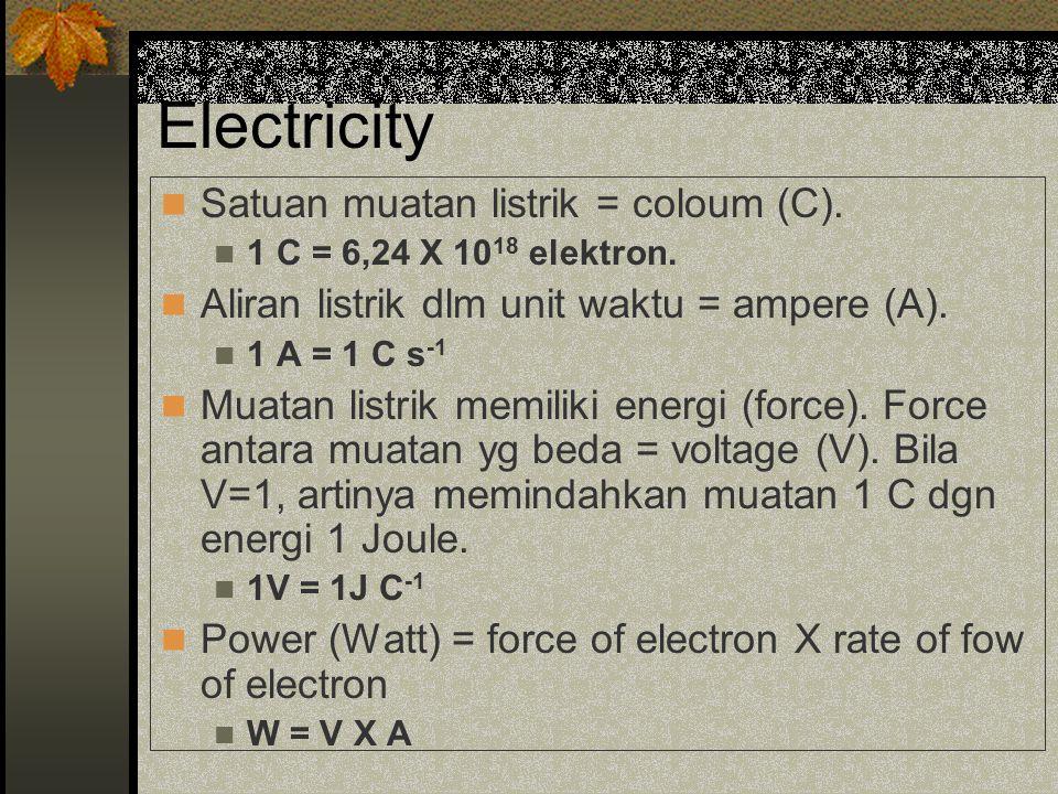 Electricity Satuan muatan listrik = coloum (C).1 C = 6,24 X 10 18 elektron.