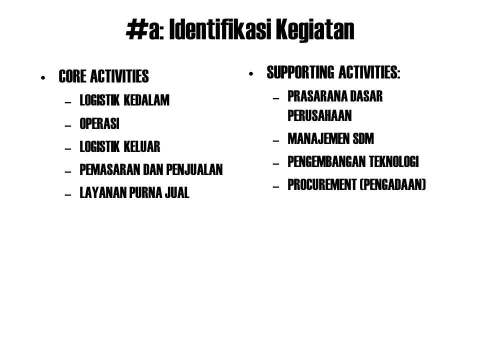 #a: Identifikasi Kegiatan CORE ACTIVITIES –LOGISTIK KEDALAM –OPERASI –LOGISTIK KELUAR –PEMASARAN DAN PENJUALAN –LAYANAN PURNA JUAL SUPPORTING ACTIVITI
