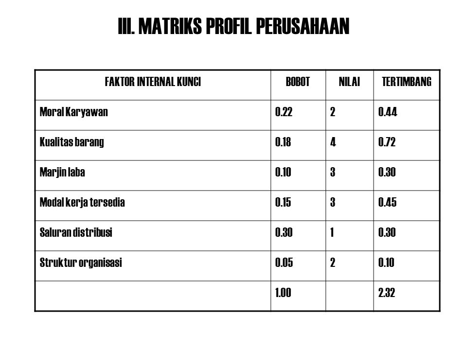 III. MATRIKS PROFIL PERUSAHAAN FAKTOR INTERNAL KUNCIBOBOTNILAITERTIMBANG Moral Karyawan0.2220.44 Kualitas barang0.1840.72 Marjin laba0.1030.30 Modal k