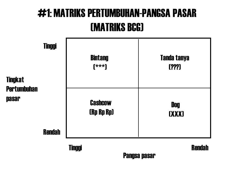 #1: MATRIKS PERTUMBUHAN-PANGSA PASAR (MATRIKS BCG) Pangsa pasar Tingkat Pertumbuhan pasar Tanda tanya (???) Bintang (***) Cashcow (Rp Rp Rp) Dog (XXX)