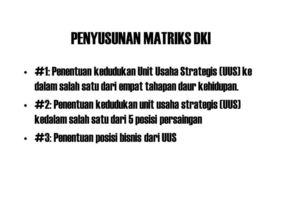 PENYUSUNAN MATRIKS DKI #1: Penentuan kedudukan Unit Usaha Strategis (UUS) ke dalam salah satu dari empat tahapan daur kehidupan. #2: Penentuan keduduk