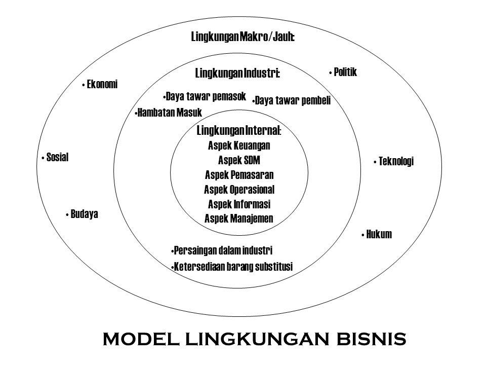 Lingkungan Internal : Aspek Keuangan Aspek SDM Aspek Pemasaran Aspek Operasional Aspek Informasi Aspek Manajemen Lingkungan Industri: Hambatan Masuk S