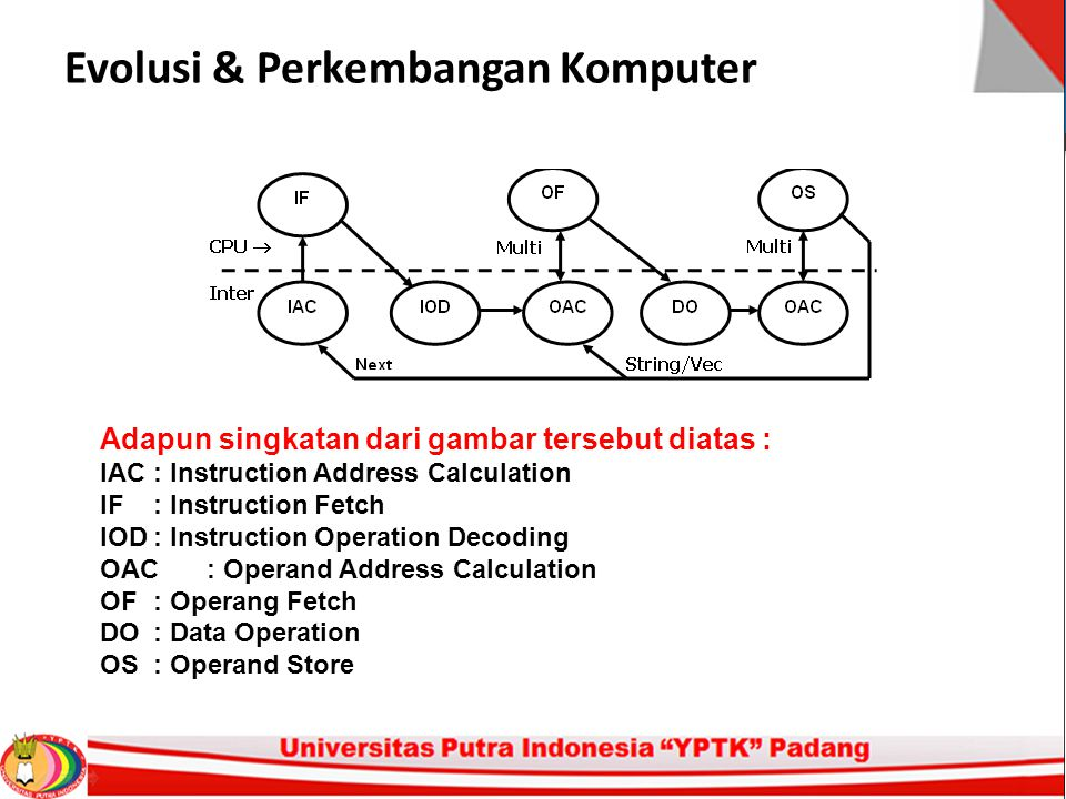 Evolusi & Perkembangan Komputer Adapun singkatan dari gambar tersebut diatas : IAC: Instruction Address Calculation IF: Instruction Fetch IOD: Instruc