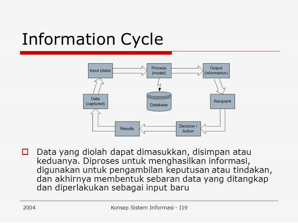 2004Konsep Sistem Informasi - I19  Konsep Informasi:  Informasi: data yang telah diproses menjadi bentuk yang memiliki arti bagi penerima dan dapat berupa fakta, suatu nilai yang bermanfaat atau prospek keputusan.