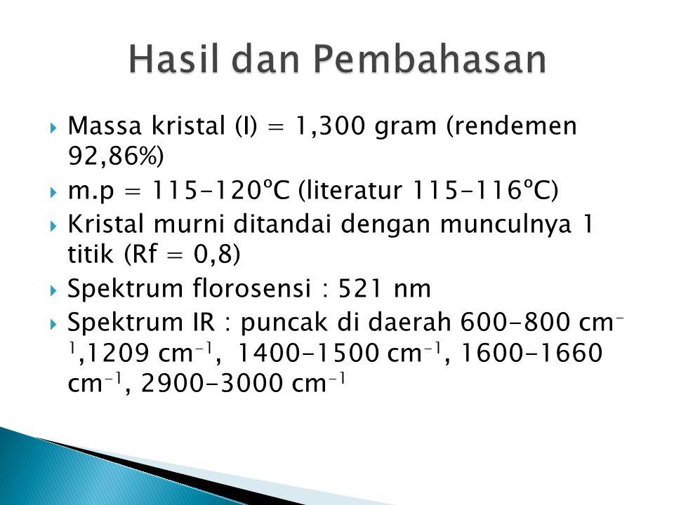  Massa kristal (I) = 1,300 gram (rendemen 92,86%)  m.p = 115-120ºC (literatur 115-116ºC)  Kristal murni ditandai dengan munculnya 1 titik (Rf = 0,8)  Spektrum florosensi : 521 nm  Spektrum IR : puncak di daerah 600-800 cm - 1,1209 cm -1, 1400-1500 cm -1, 1600-1660 cm -1, 2900-3000 cm -1