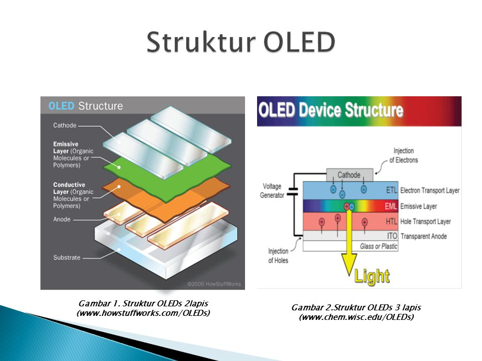 Komponen Senyawa Organik : Amorphous film High T g > 100 ºC Device : Luminensi > 20000 cd/m 2 Quantum efficiency > 4% Power efficiency > 20 Im/W Turn-on voltage < 6 V Lifetime > 10000 h