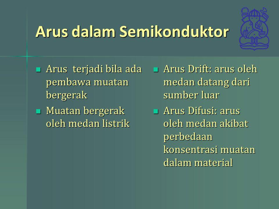 Arus dalam Semikonduktor Arus terjadi bila ada pembawa muatan bergerak Arus terjadi bila ada pembawa muatan bergerak Muatan bergerak oleh medan listri