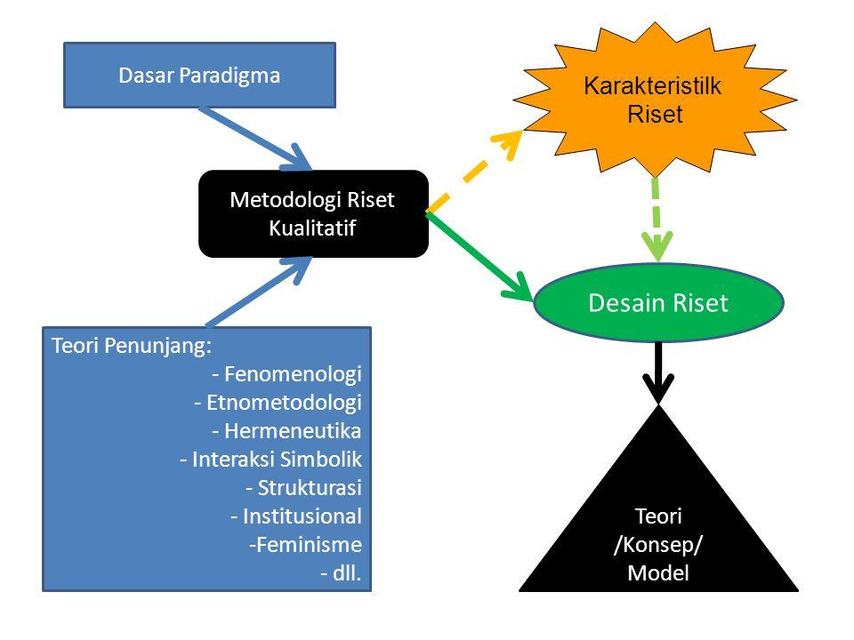 Dasar Paradigma Metodologi Riset Kualitatif Teori /Konsep/ Model Teori Penunjang: - Fenomenologi - Etnometodologi - Hermeneutika - Interaksi Simbolik