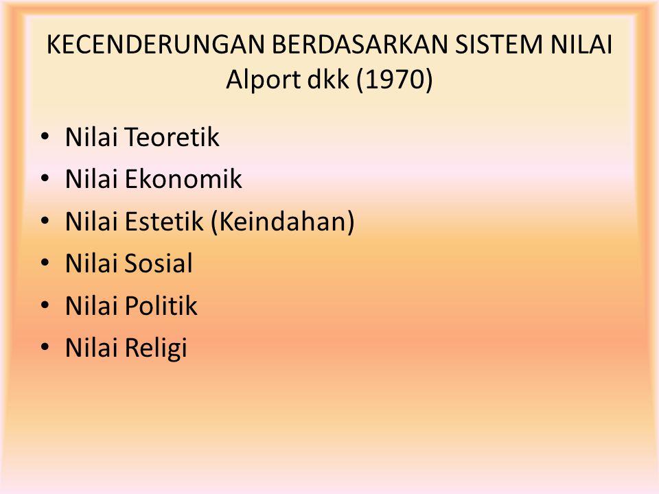 KECENDERUNGAN BERDASARKAN SISTEM NILAI Alport dkk (1970) Nilai Teoretik Nilai Ekonomik Nilai Estetik (Keindahan) Nilai Sosial Nilai Politik Nilai Reli