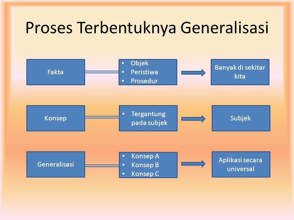 Proses Terbentuknya Generalisasi Fakta Objek Peristiwa Prosedur Banyak di sekitar kita Konsep Tergantung pada subjek Subjek Generalisasi Konsep A Kons