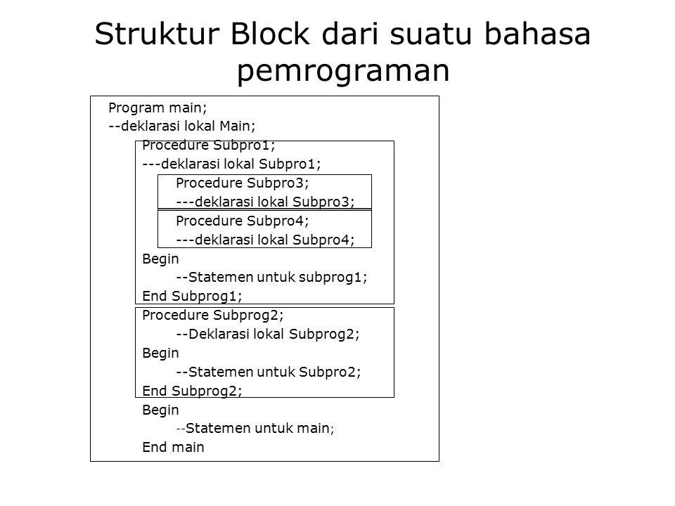 Struktur Block dari suatu bahasa pemrograman Program main; --deklarasi lokal Main; Procedure Subpro1; ---deklarasi lokal Subpro1; Procedure Subpro3; -