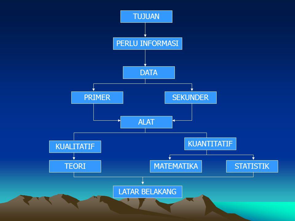 TUJUAN PERLU INFORMASI DATA PRIMERSEKUNDER ALAT KUALITATIF KUANTITATIF TEORIMATEMATIKASTATISTIK LATAR BELAKANG