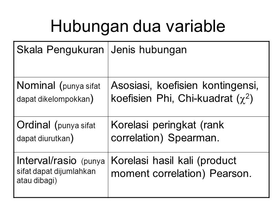 Hubungan dua variable Skala PengukuranJenis hubungan Nominal ( punya sifat dapat dikelompokkan ) Asosiasi, koefisien kontingensi, koefisien Phi, Chi-k