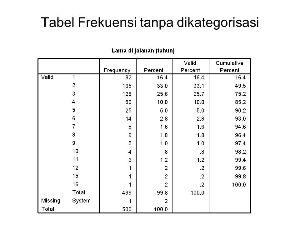 Tabel Frekuensi tanpa dikategorisasi
