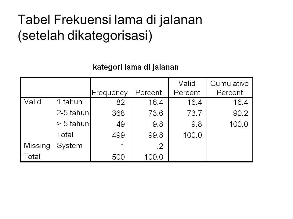 Tabel Frekuensi lama di jalanan (setelah dikategorisasi)