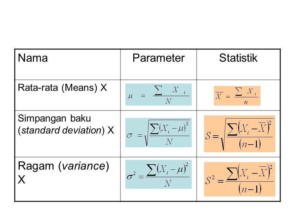 Beberapa Statistika Non-Parametrik Uji beda proporsi: dua kelompok bebas, dua kelompok berpasangan, lebih dari dua kelompok.