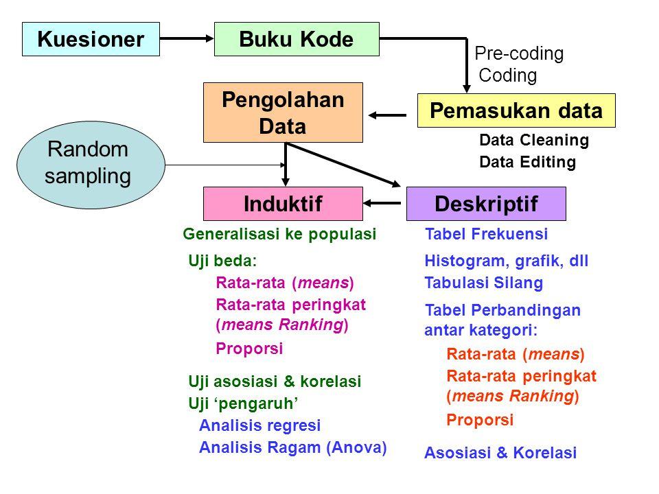 KuesionerBuku Kode Pemasukan data Pre-coding Coding Pengolahan Data Data Cleaning Data Editing Deskriptif Tabel Frekuensi Tabulasi Silang Tabel Perban