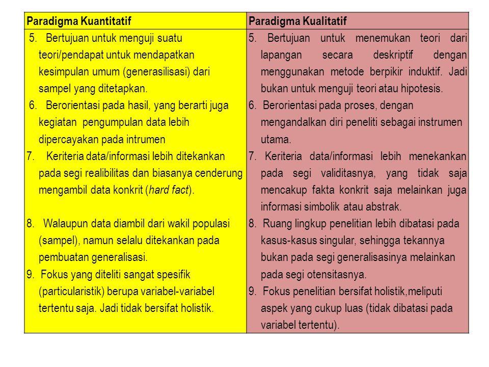 Paradigma KuantitatifParadigma Kualitatif 5. Bertujuan untuk menguji suatu teori/pendapat untuk mendapatkan kesimpulan umum (generasilisasi) dari samp