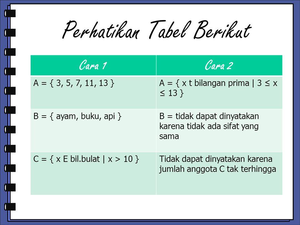 Perhatikan Tabel Berikut Cara 1Cara 2 A = { 3, 5, 7, 11, 13 }A = { x t bilangan prima   3 ≤ x ≤ 13 } B = { ayam, buku, api }B = tidak dapat dinyatakan karena tidak ada sifat yang sama C = { x E bil.bulat   x > 10 }Tidak dapat dinyatakan karena jumlah anggota C tak terhingga