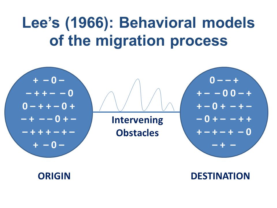 Lee's (1966): Behavioral models of the migration process + – 0 – – + + – – 0 0 – + + – 0 + – + – – 0 + – – + + + – + – + – 0 – 0 – – + + – – 0 0 – + +