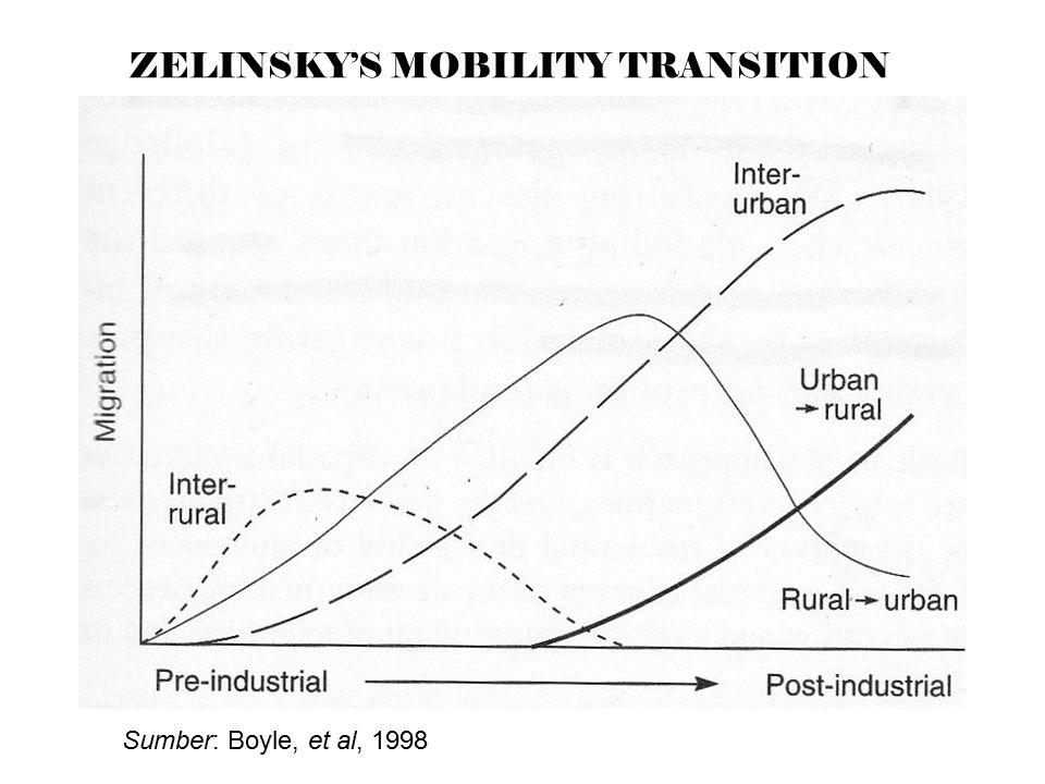 ZELINSKY'S MOBILITY TRANSITION Sumber: Boyle, et al, 1998