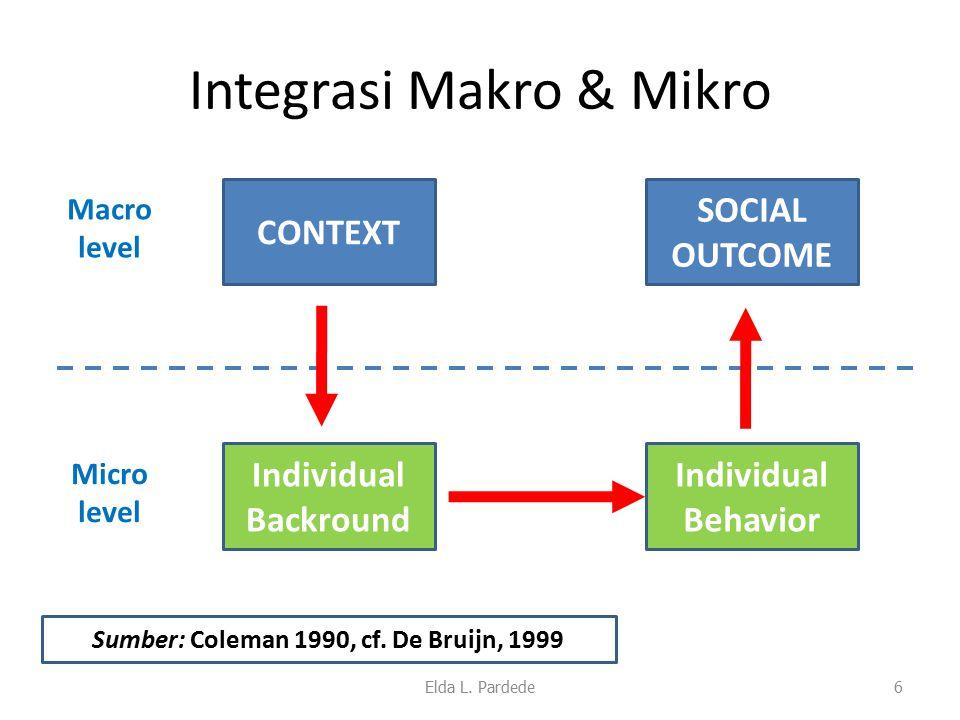 Integrasi Makro & Mikro Elda L. Pardede6 Macro level Micro level CONTEXT Individual Backround SOCIAL OUTCOME Individual Behavior Sumber: Coleman 1990,