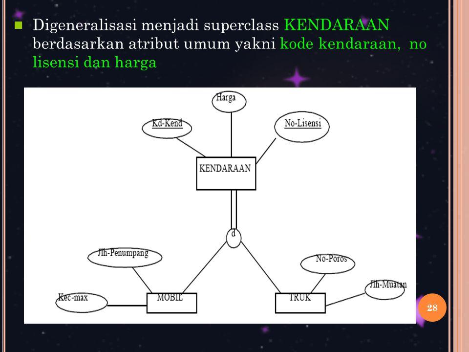 28 Digeneralisasi menjadi superclass KENDARAAN berdasarkan atribut umum yakni kode kendaraan, no lisensi dan harga