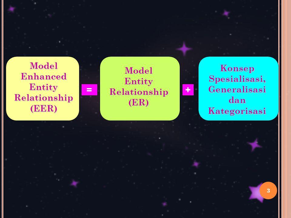 14 1. Relationship Berderajat Dua ( binary ) 3. Relationship Berderajat Tiga ( ternary )
