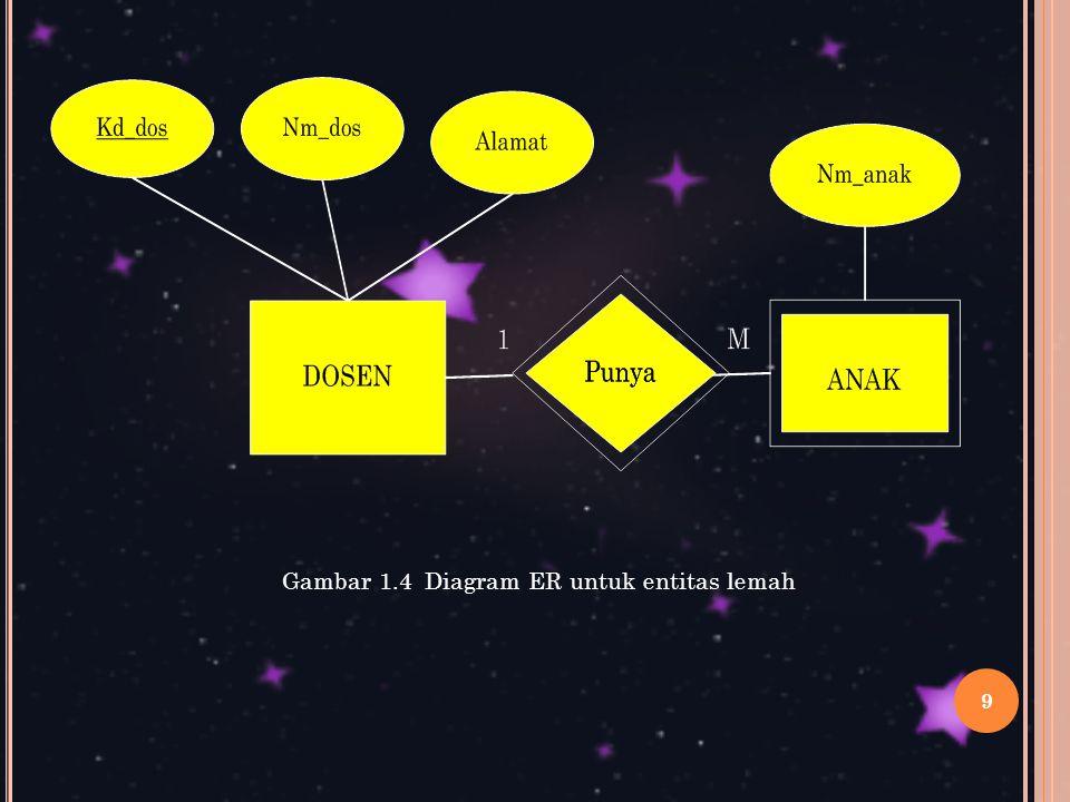 9 Gambar 1.4 Diagram ER untuk entitas lemah
