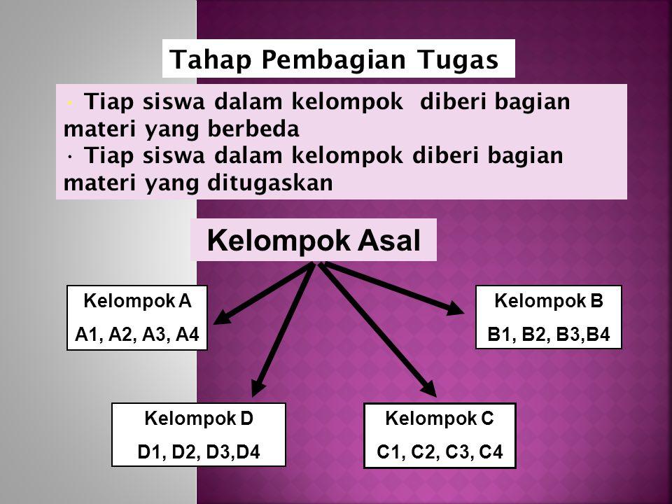 Tahap Pembagian Tugas Tiap siswa dalam kelompok diberi bagian materi yang berbeda Tiap siswa dalam kelompok diberi bagian materi yang ditugaskan Kelompok A A1, A2, A3, A4 Kelompok B B1, B2, B3,B4 Kelompok D D1, D2, D3,D4 Kelompok C C1, C2, C3, C4 Kelompok Asal