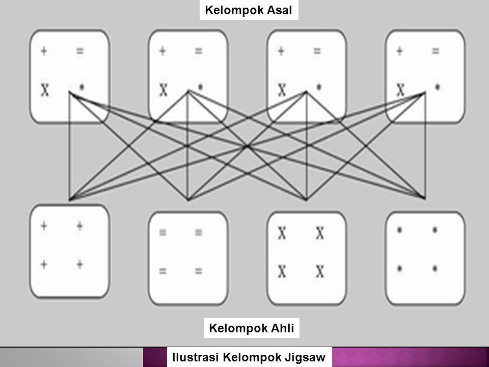 Ilustrasi Kelompok Jigsaw Kelompok Asal Kelompok Ahli
